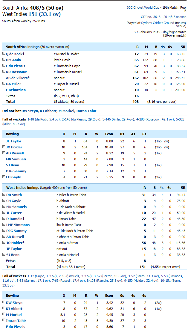 South Africa Vs West Indies Score Card